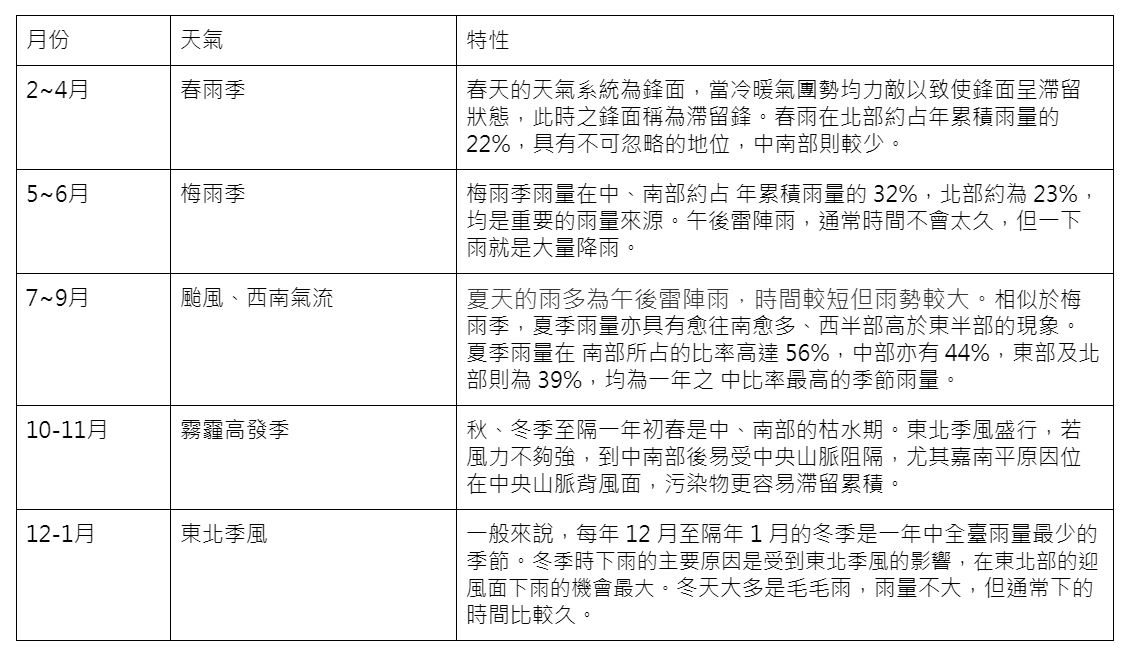 臺灣季節氣候